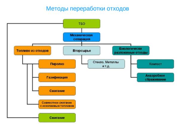 Методы переработки отходов (схема)