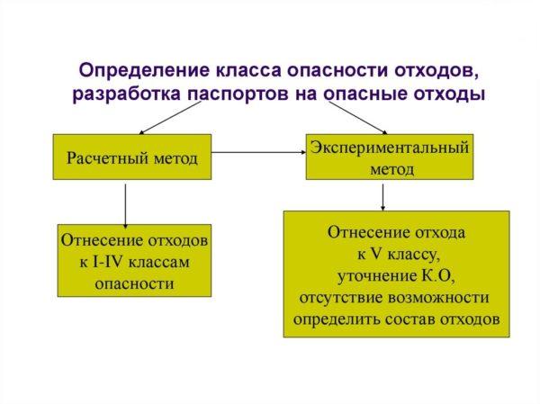 Методы определения класса опасности отходов