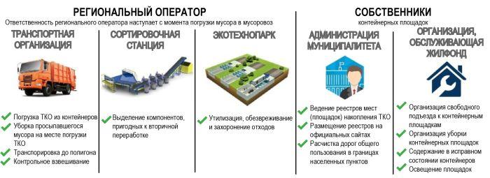 89 закон об отходах производства и потребления в новой редакции