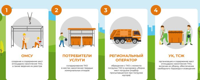 закон 89 фз и плата населения за вывоз мусора