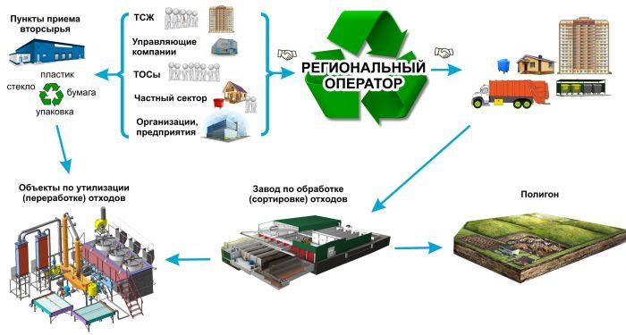 обращение с отходами производства и потребления